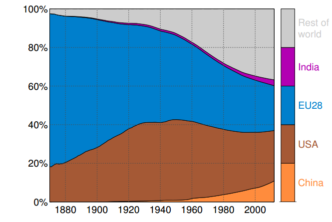 historic cumulative emissions