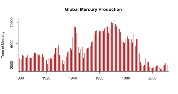 global mercury production