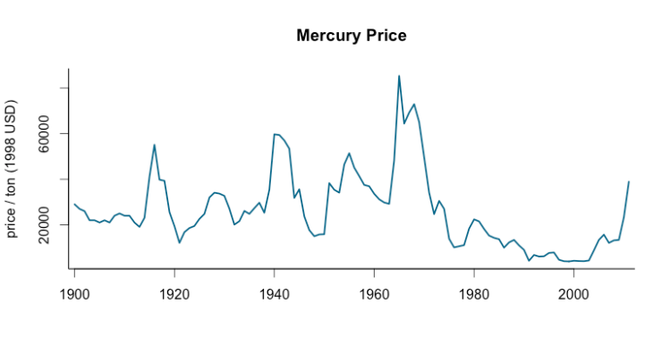 mercury price