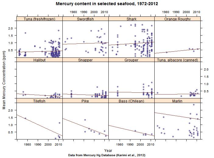 R Crabs Dataset mercury | geovisualist