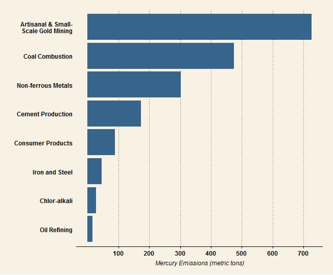 hg.emissions.bysec
