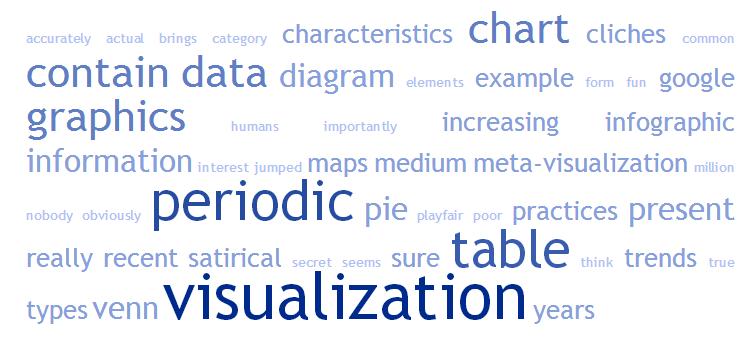 viz word cloud