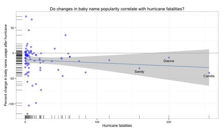 Hurricanes and Baby Names   geovisualist
